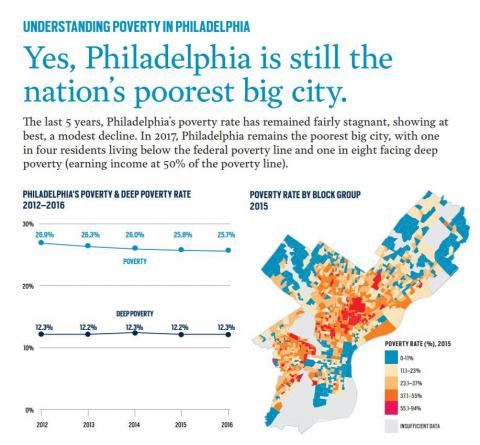 Philly Poverty